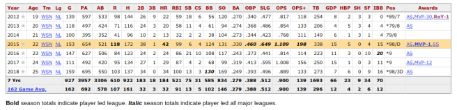 Bryce Harper stats.png