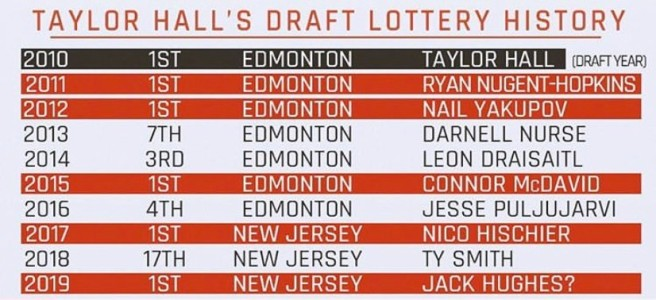 Taylor Hall's Draft History