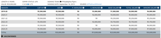 Travis Konecny Contract.png