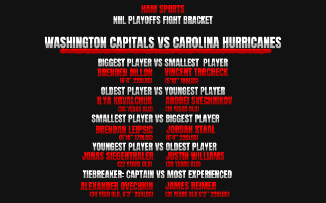 caps vs hurricanes
